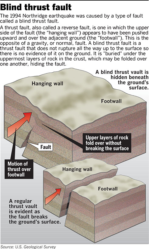 Blind thrust fault