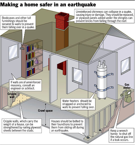 Home Earthquake Safety