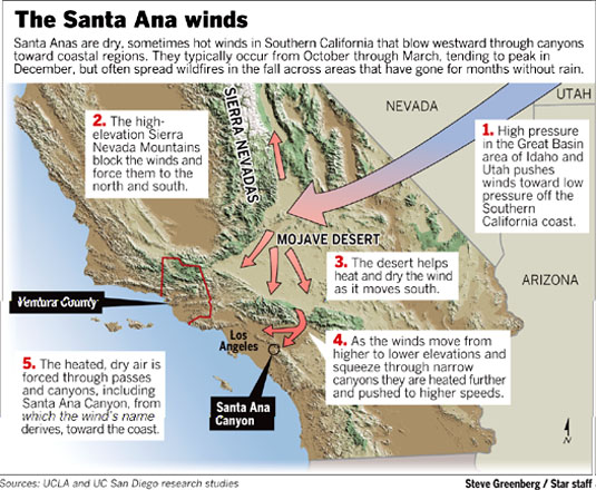 santa ana winds Santa ana winds occur below mountain passes and in canyons in southern california, and result from high atmospheric pressure forming over the great basin (between the .