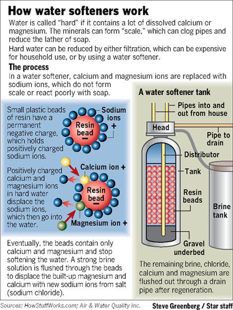 Homemade Water Hose Filter | Adventure